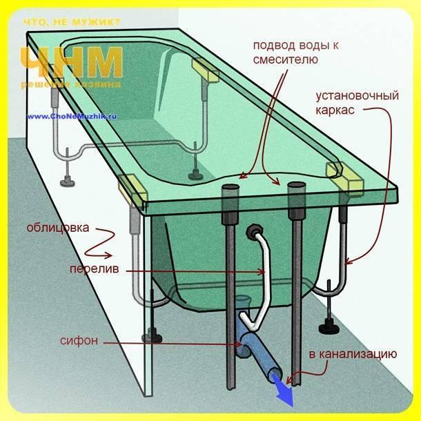 Страндартная высота установки смесителя от пола в ванной комнате (видео, фото)