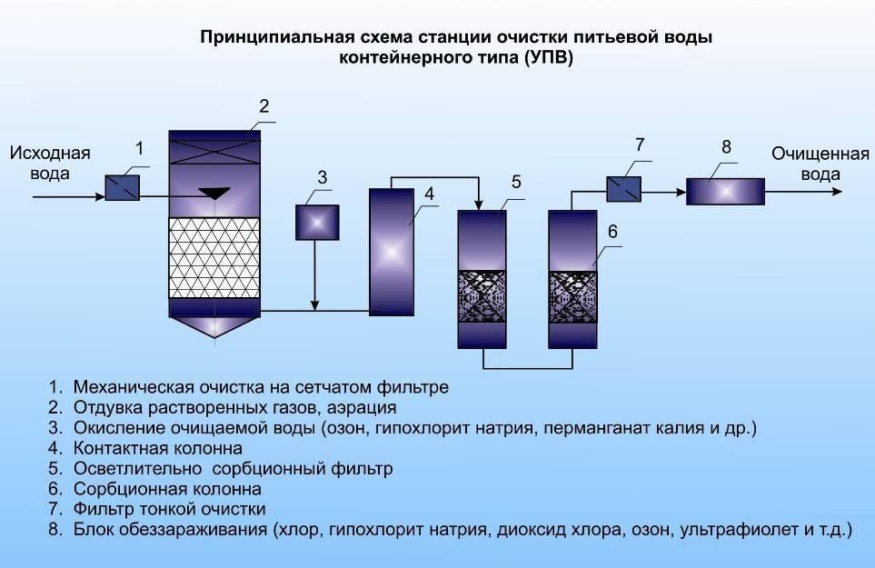 Проточный фильтр для воды: как установить магистральный фильтр