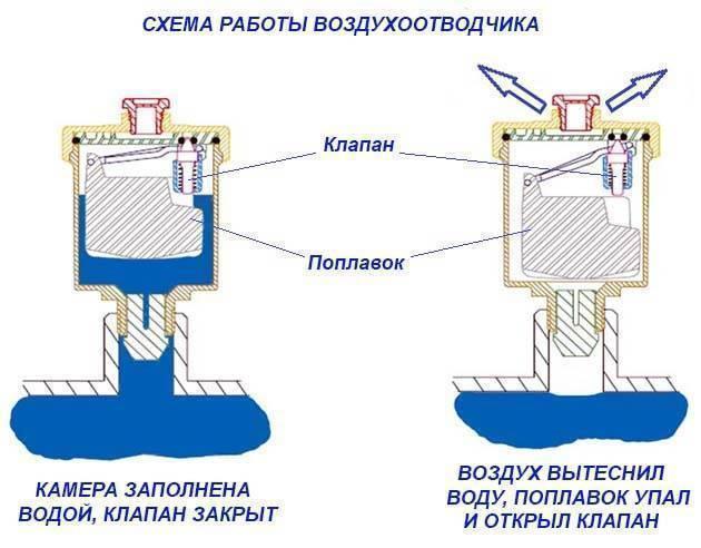 Кран маевского: как спустить воздух с батареи отопления | инженер подскажет как сделать
