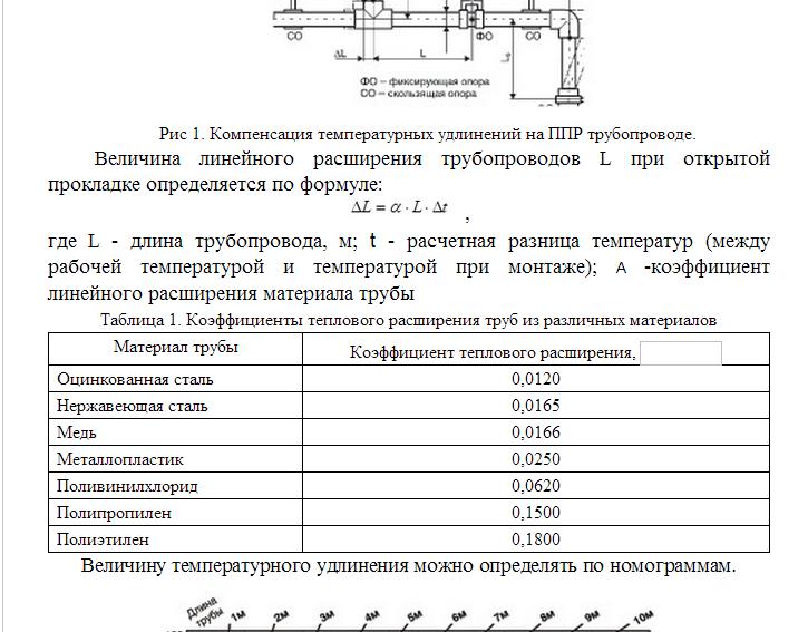 На сколько удлиняется полипропиленовая труба при нагреве – vashslesar.ru