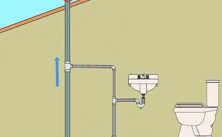 Устройство внутренней канализации в доме