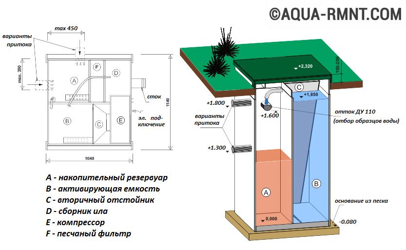 Автономная канализация топас устанавливается 5 м от дороги