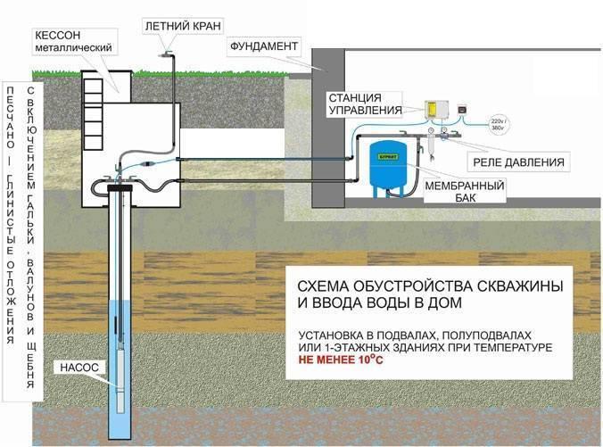 Виды водяных скважин: разновидности подземных источников воды и типы колодцев