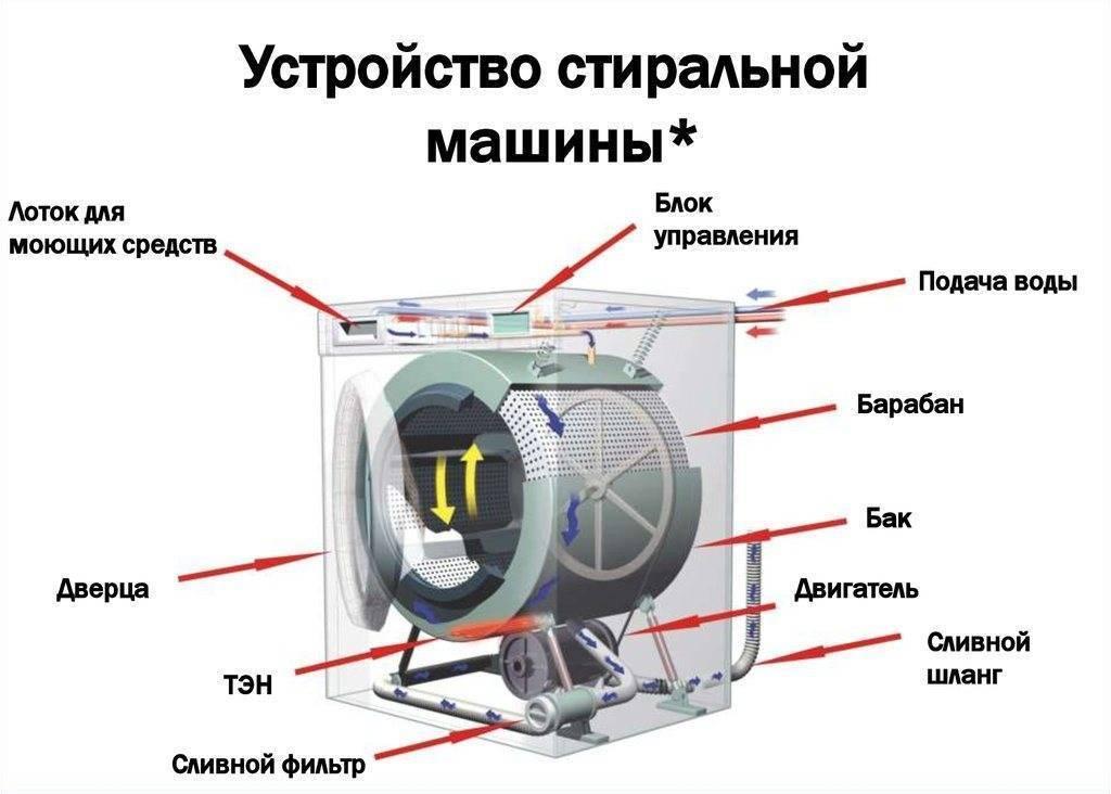 Стиральная машина постоянно набирает и сливает воду | рембыттех