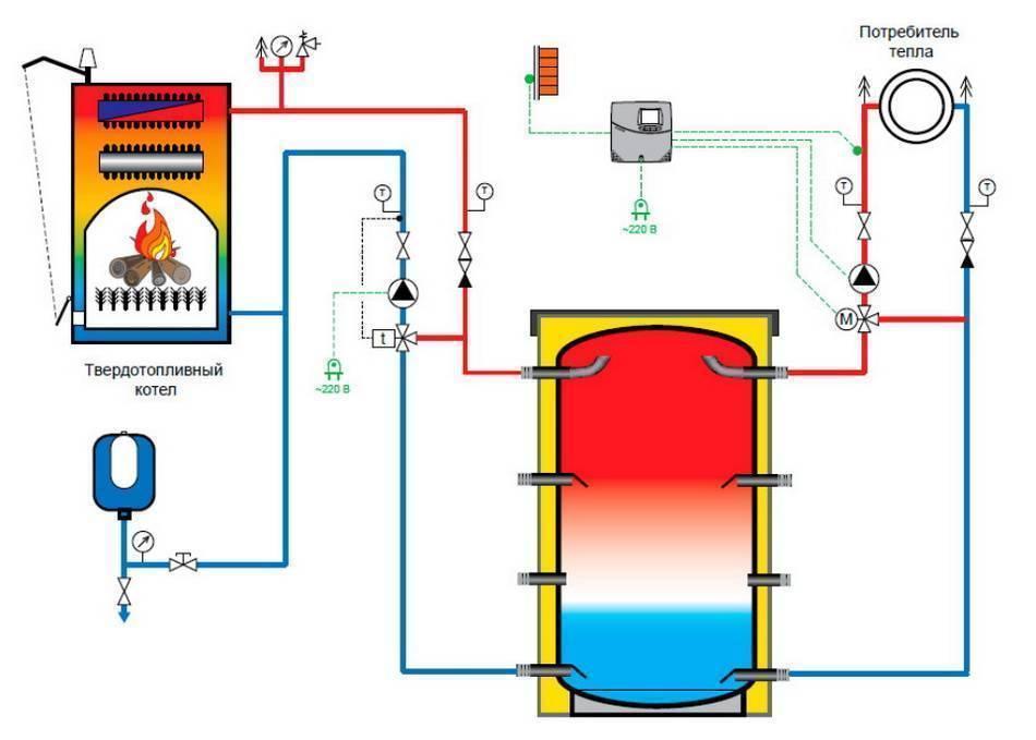 Теплоаккумулятор для котлов отопления, принцип работы