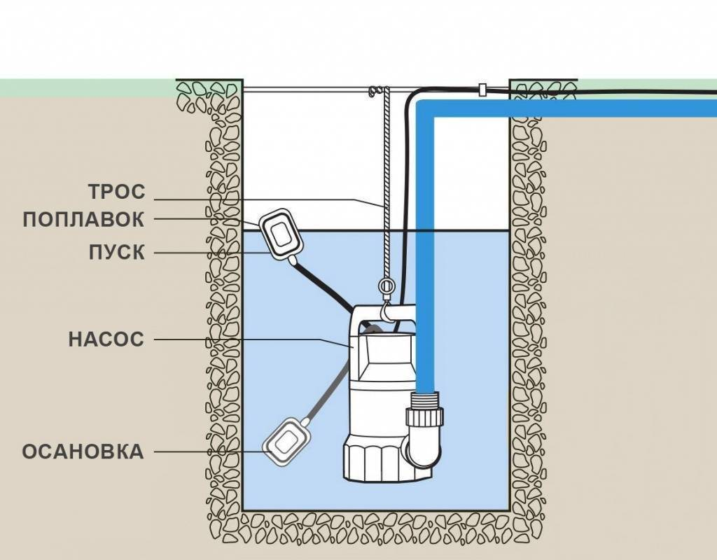 Насос для септика: бытовой фекальный для откачки выгребных ям