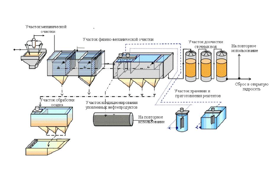 Очистка сточных вод биологическими методами