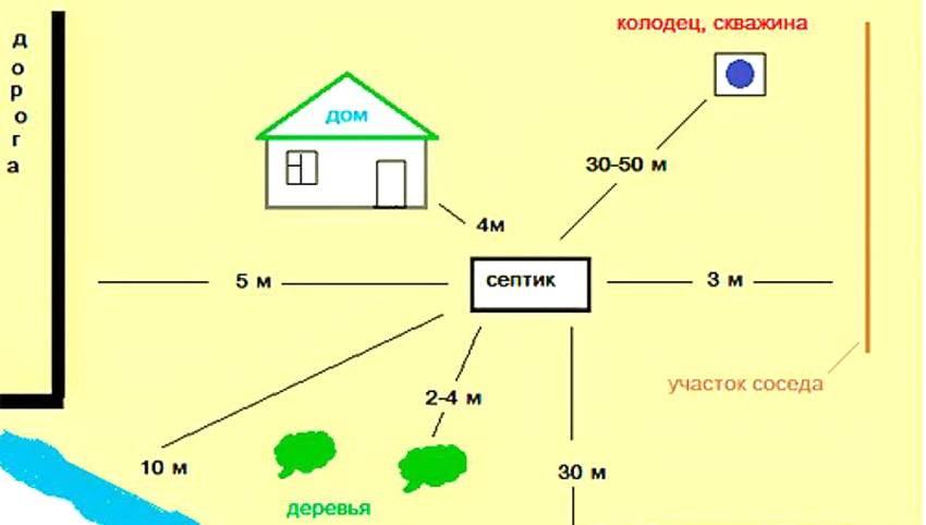 Выгребная яма: снип 2 04 03 85 канализация, наружные сети и сооружения