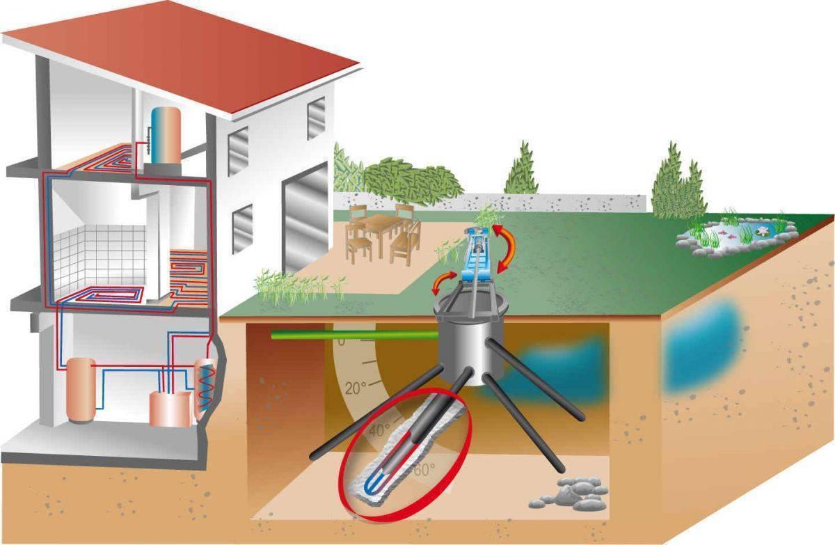 Геотермальное отопление дома тепловым насосом: принцип работы из земли и как своими руками
