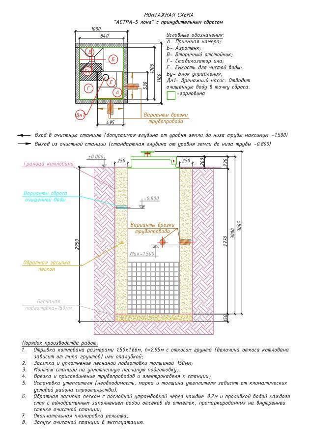 Септик «астра:» недостатки продукции «юнилос» и особенности установки моделей 3, подготовка к зиме устройств 4 и 8, 10 и 6, отзывы владельцев