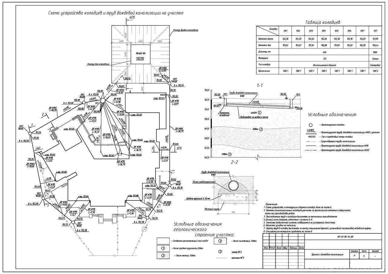 Схема и устройство канализации в частном доме