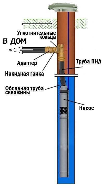 Разновидности обсадной трубы для скважины