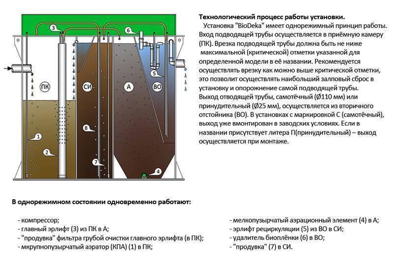 Септик фаст (fast) — обзор, модельный ряд, достоинства и недостатки, монтаж и установка