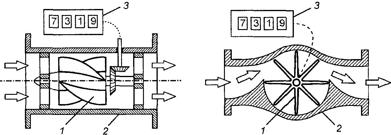 Типы счетчиков воды: виды и модели для холодной воды