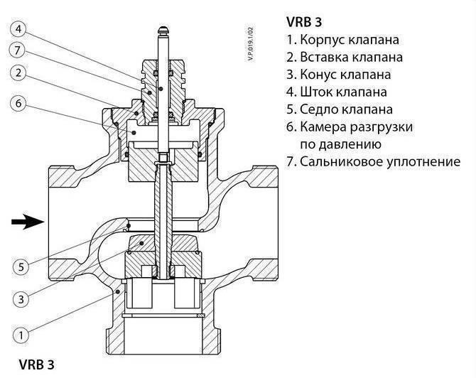 Что такое трехходовой термостатический клапан и как он работает в системе отопления