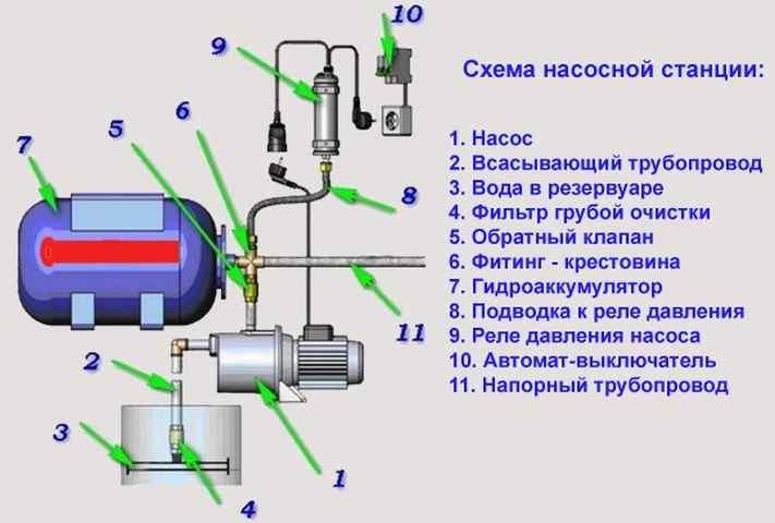 Ремонт насосной станции - частые неисправности, порядок разборки и ремонта