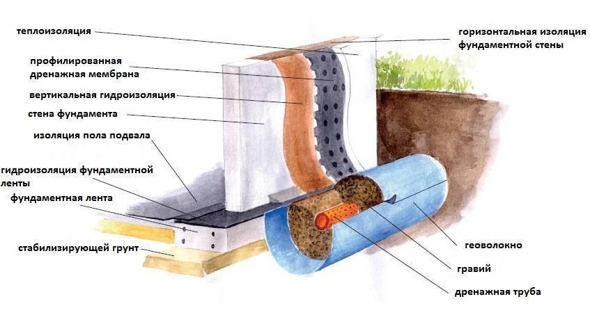 Гидроизоляция септика из бетонных колец