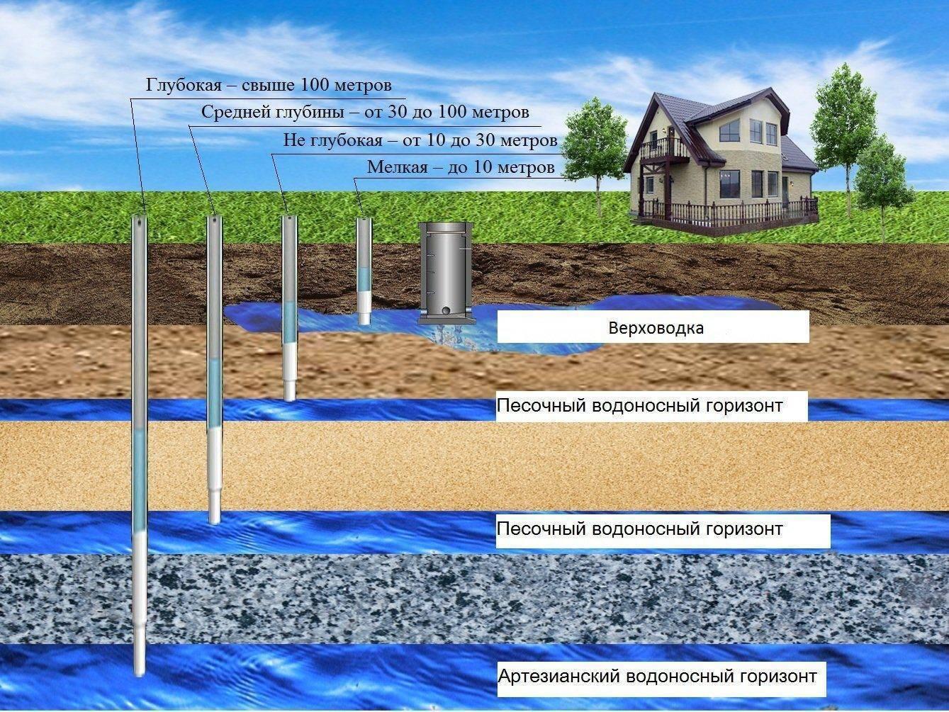 Дезинфекция воды в колодце с помощью хлорки - порядок проведения работ