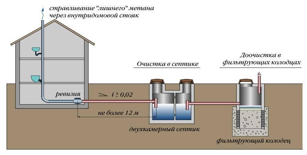 Устройство и назначение вентиляции септика