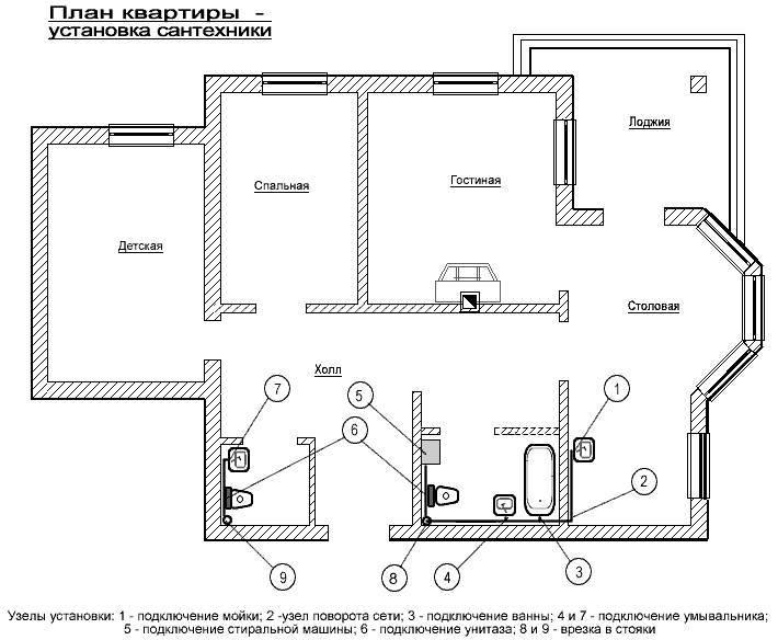 Канализация в частном доме — обзор вариантов обустройства + пошаговое руководство