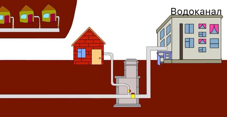 Снип: устройство канализации и водоснабжения