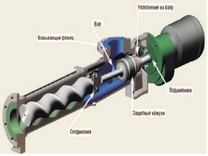 Шнековый насос: устройство, применение, назначение