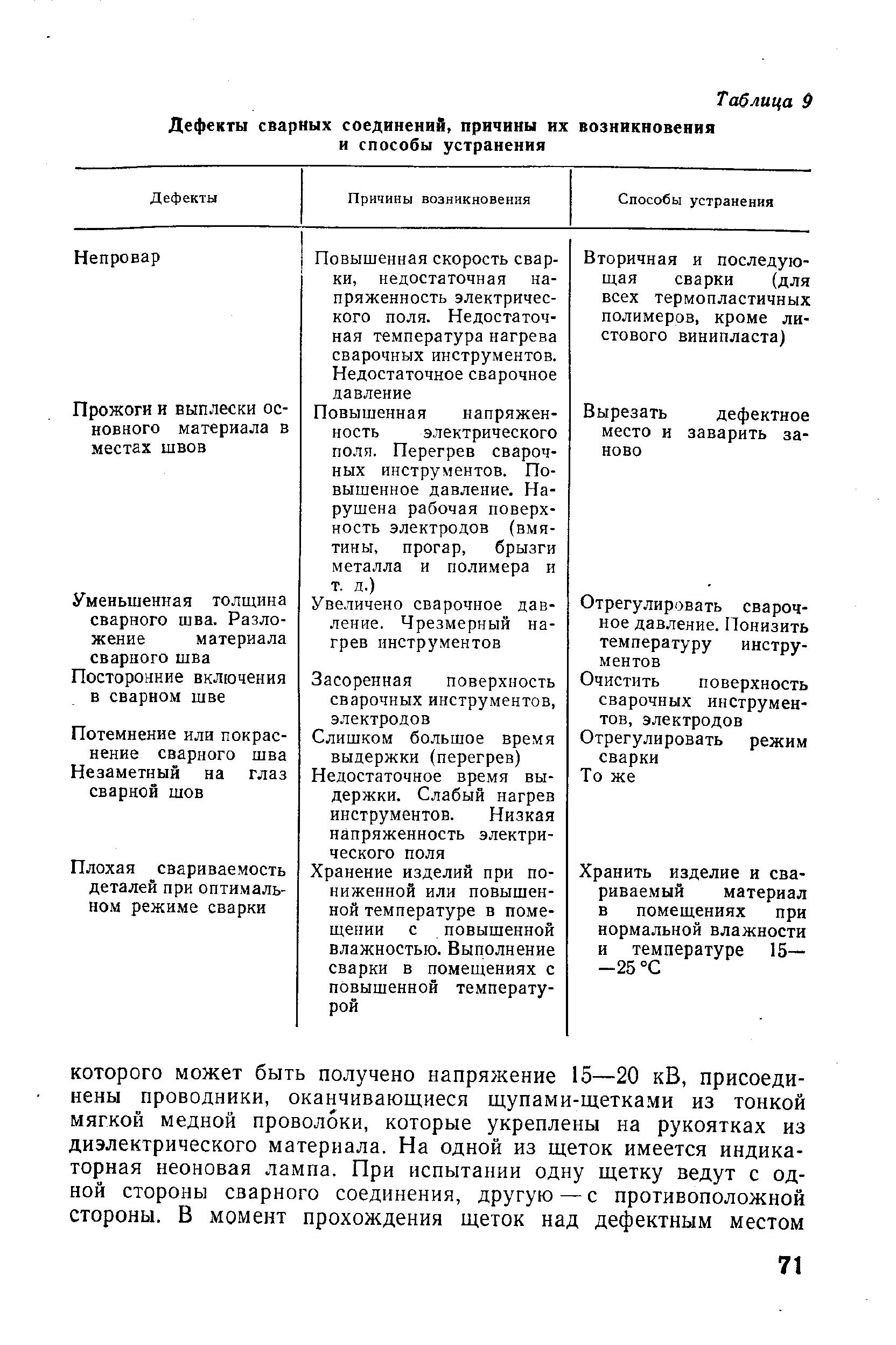 Способы устранения сварочных деформаций и перемещений
