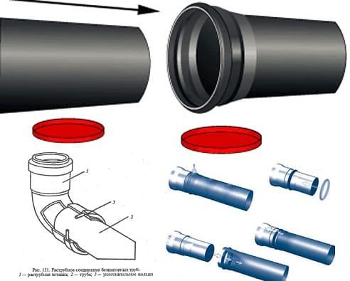 Соединение канализационных пластиковых труб: как соединить сантехнические трубы для канализации, как вставить трубу в трубу разного диаметра, стыковка, сварка