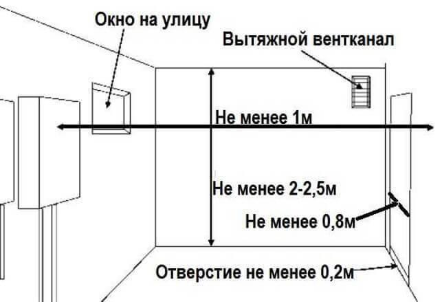 Установка газовой колонки: инструкция по производству демонтажных и монтажных работ
