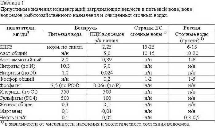 Гост р 54534-2011 ресурсосбережение. осадки сточных вод. требования при использовании для рекультивации нарушенных земель, гост р от 28 ноября 2011 года №54534-2011