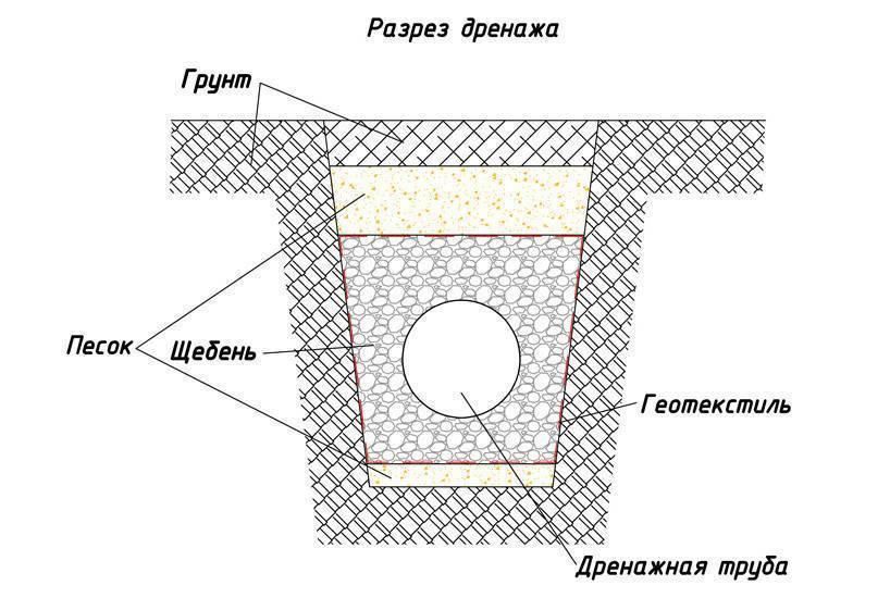 Самые простые способы создания дренажа на дачном участке
