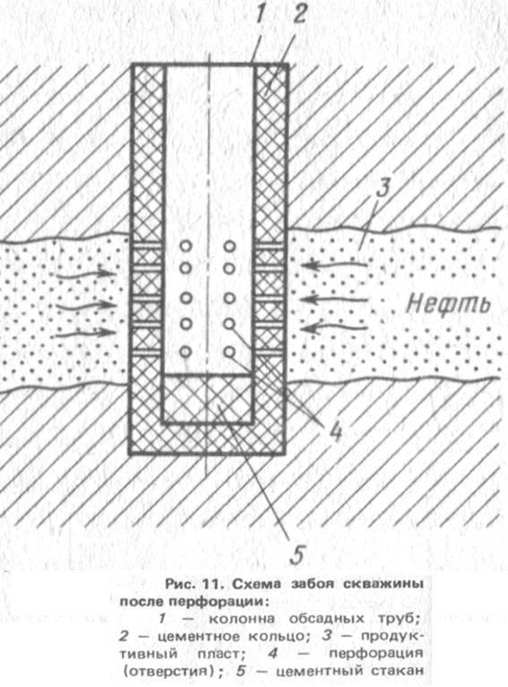 Устройство устья скважины