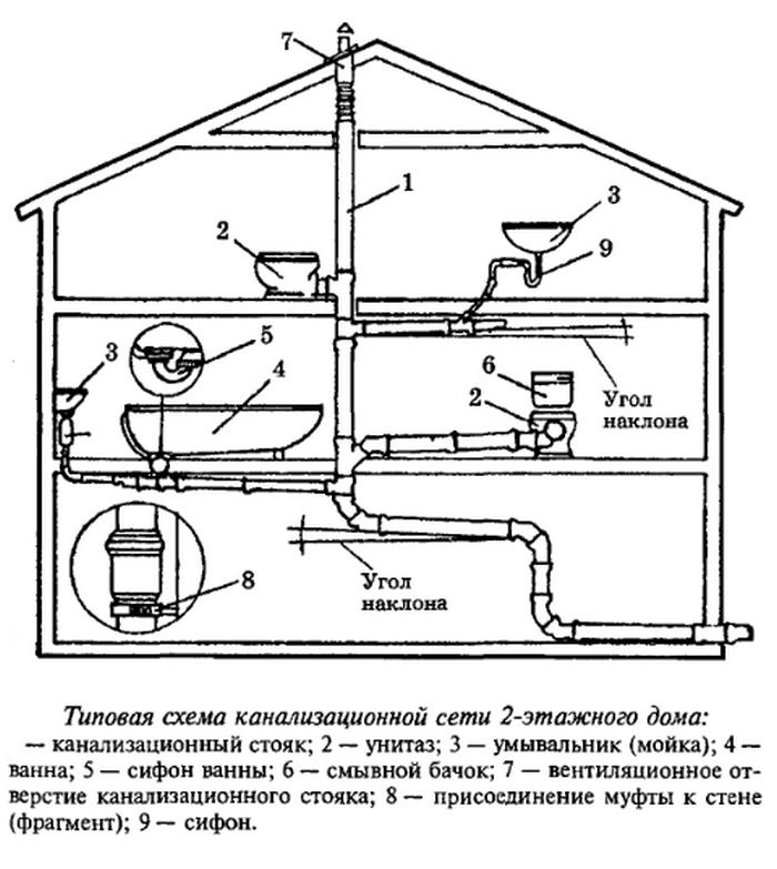 Материал для труб канализации - их виды, достоинства и недостатки материал труб для канализации — про канализацию