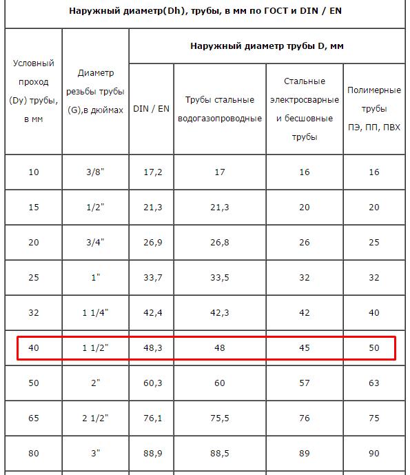 Таблица размеров металлопластиковых труб