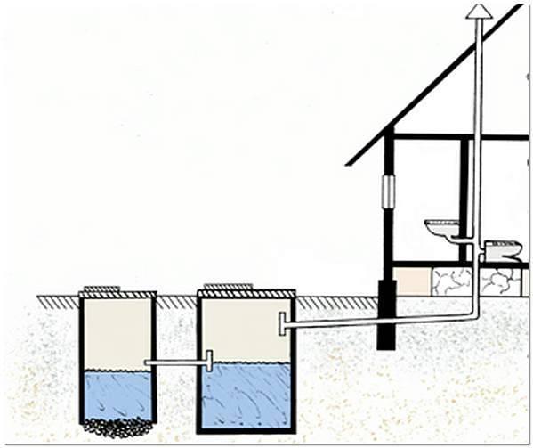 Разводка канализации в частном доме своими руками – как правильно развести трубы