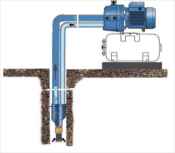 Насосная станция для скважины на воду – выбор, установка оборудования