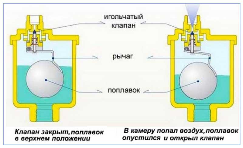 Для чего нужен кран маевского – особенности использования, характеристики