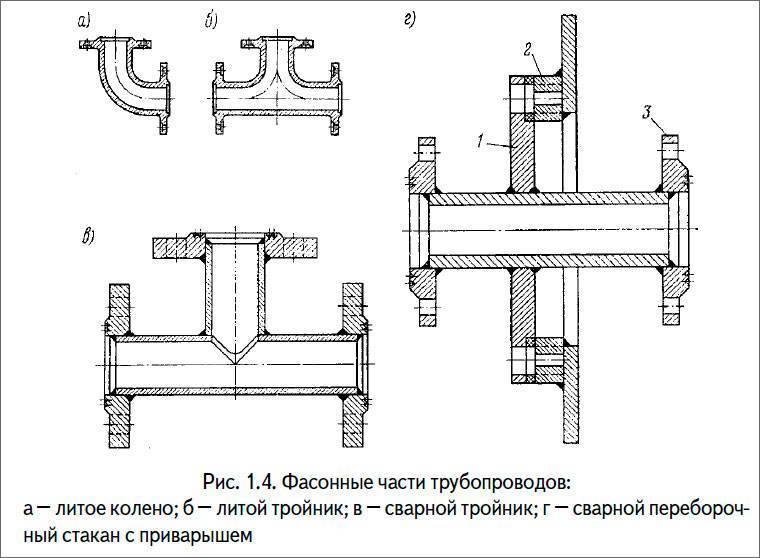 Диаметры полипропиленовых труб по госту, таблицы, маркировка