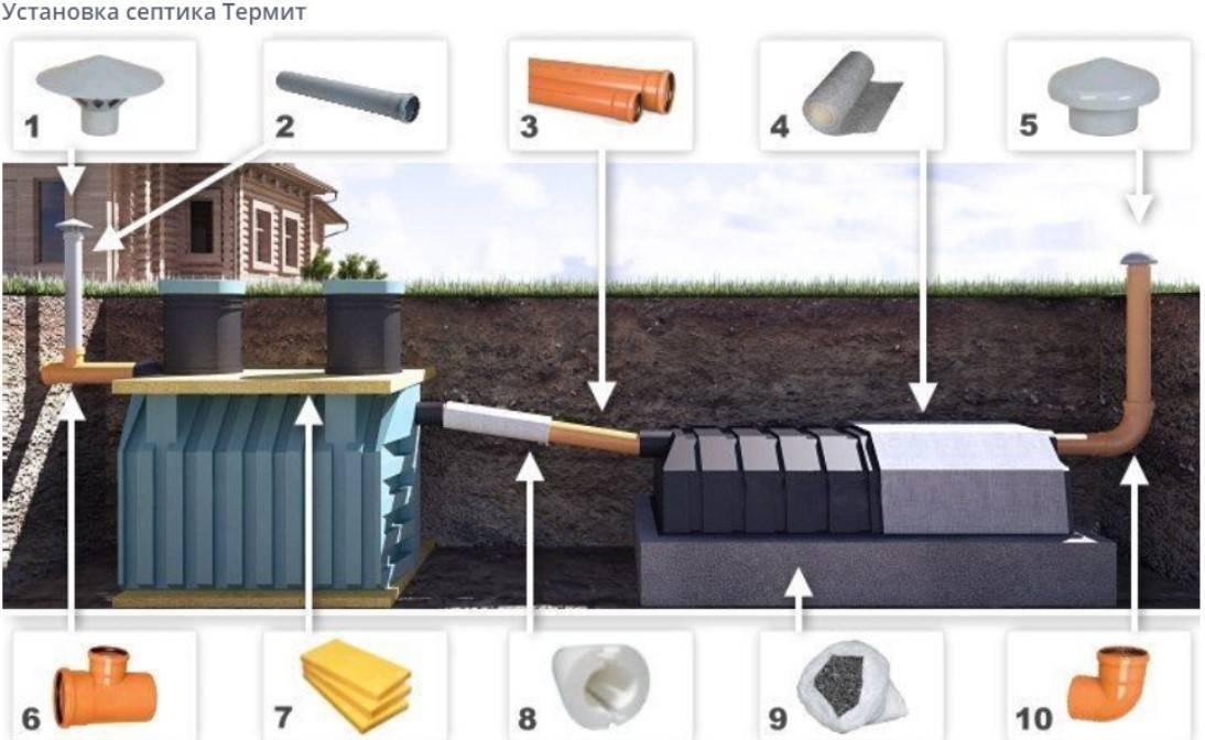 Септик термит для частного дома. особенности и виды септиков. | инженер подскажет как сделать