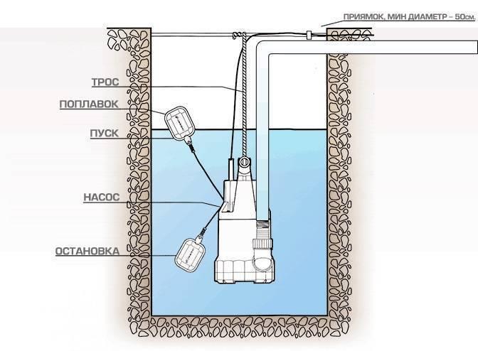 Как выбрать фекальный насос с измельчителем — лучшие варианты