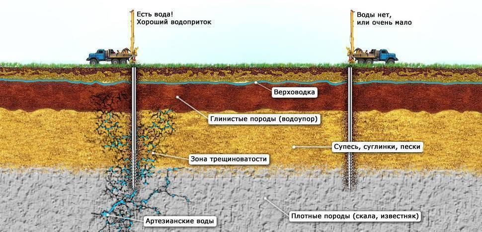 Бентонитовый раствор для забуривания скважин