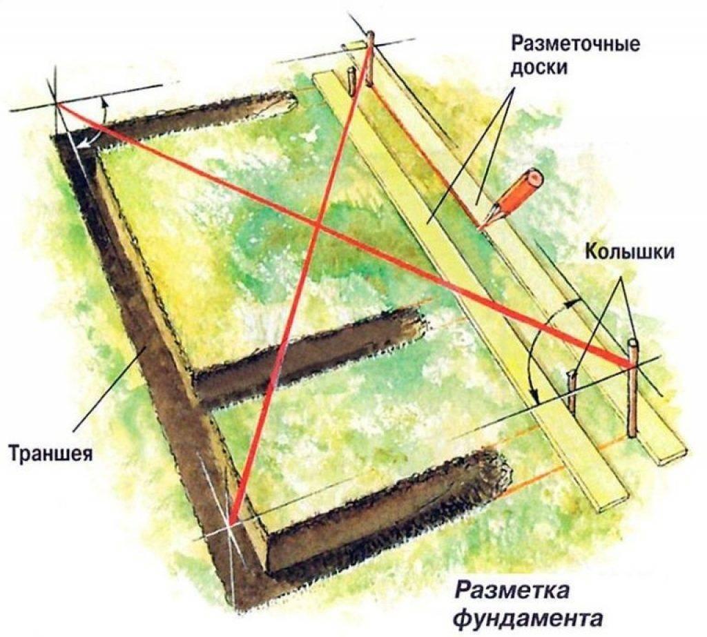 Компостная яма своими руками: варианты изготовления с фото