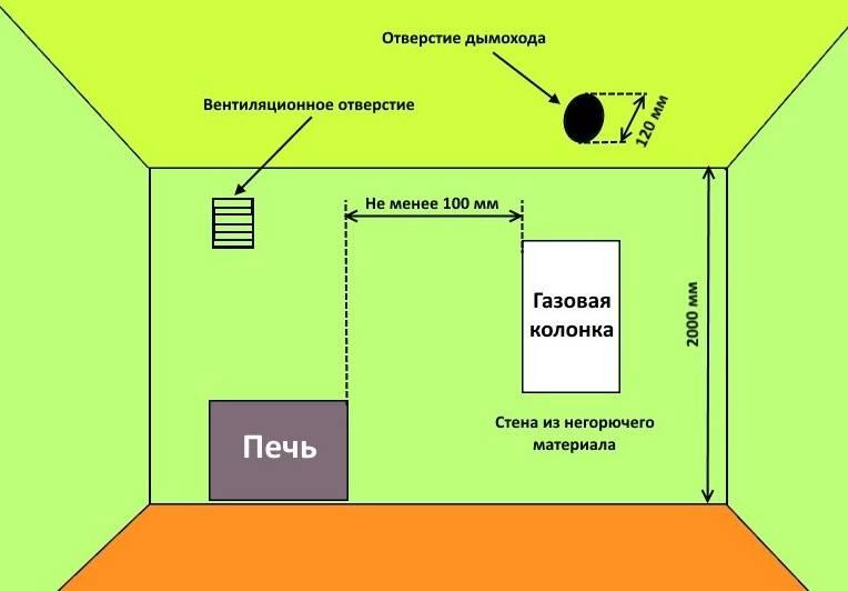 Установка газовой колонки в квартире своими руками: требования и технические нормы для установки ⋆ строю дом