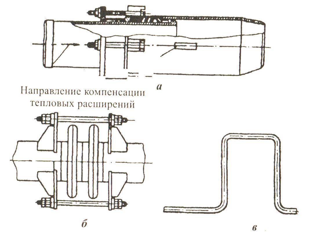 Компенсаторы для трубопроводов – виды компенсаторов для трубопровода, для чего нужны устройства: обзор +видео — termopaneli59.ru — отопление маркет