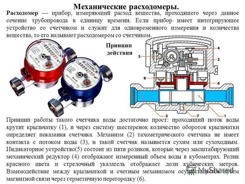 Устройство счетчика воды