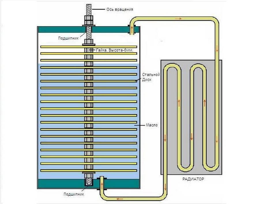 Как сделать тепловой насос » изобретения и самоделки