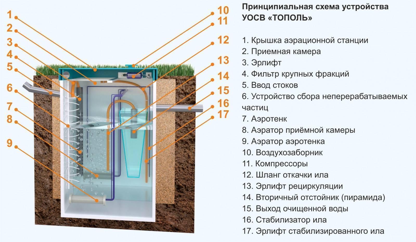 Мини септик для дачи - обзор популярных моделей
