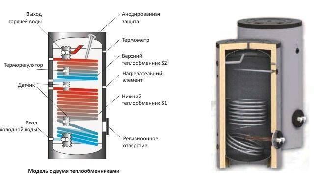 Водонагреватель косвенного нагрева: что это такое, устройство, принцип работы, преимущества и недостатки.