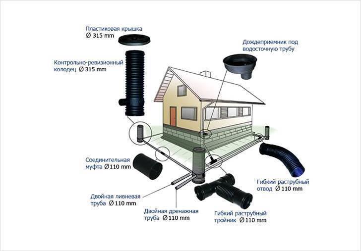 Дренаж дома: своими руками, пошаговая инструкция, видео, советы и рекомендации