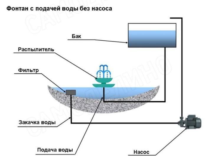 Водопад на даче с насосом: как построить и оформить своими руками — ivd.ru